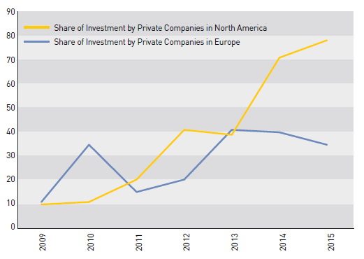 The mix of Chinese investors is more diverse, with private investment rising in North America SOEs have dominated China s global OFDI activities for most of the past decade, accounting for more than