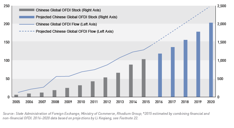 PROJECTIONS FOR CHINA S GLOBAL OUTWARD FDI FLOWS AND STOCK TO 2020* USD billion At the same time, a few risk factors exist, including the risk that the Chinese government may impose additional