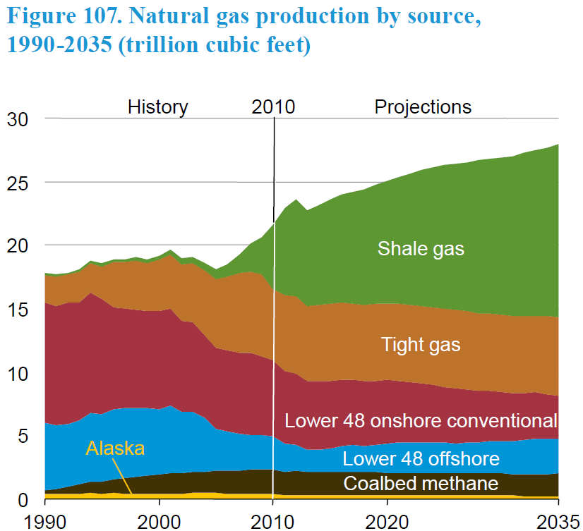 The natural gas revolution The application of technologies for accessing unconventional gas shales in the United States has dramatically increased