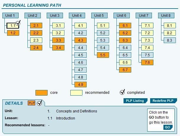Examples Personal Learning Path to respond
