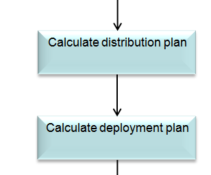JDA Fulfillment The Two Plans 1. Distribution Plan - Wish List 2.