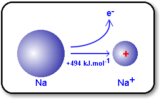 Ionization Energy Ionization energy is the energy required to remove one electron from an atom.