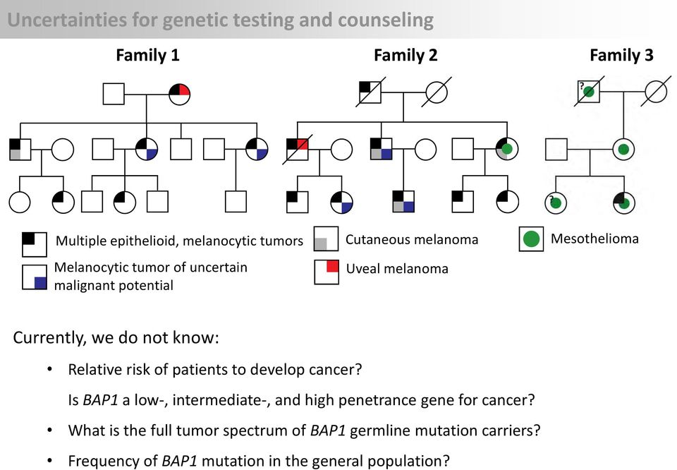 know: Relative risk of patients to develop cancer? Is BAP1 a low-, intermediate-, and high penetrance gene for cancer?