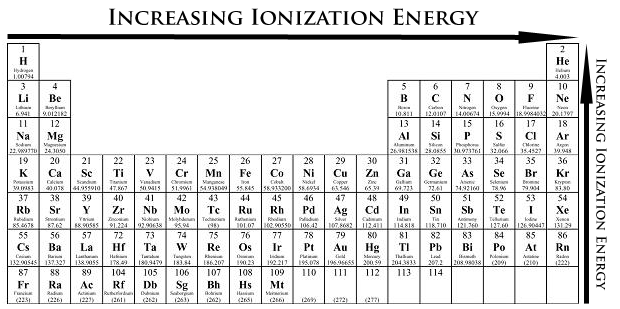 IONIZATION ENERGY Ionization Energy energy needed to remove outermost electron As you go down a column, ionization energy decreases As