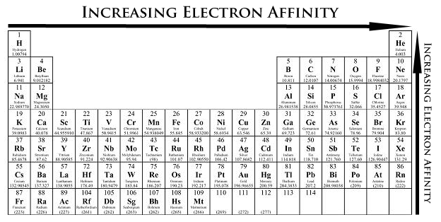 ELECTRON AFFINITY ENERGY Electron Affinity ability of an atom to accept an electron Electron affinity increases from left to right within a
