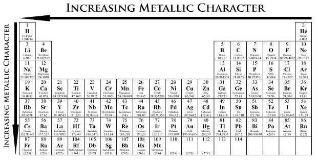 METALLIC CHARACTER Metallic Character how readily an atom can lose an electron Metallic characteristics decrease from left to right