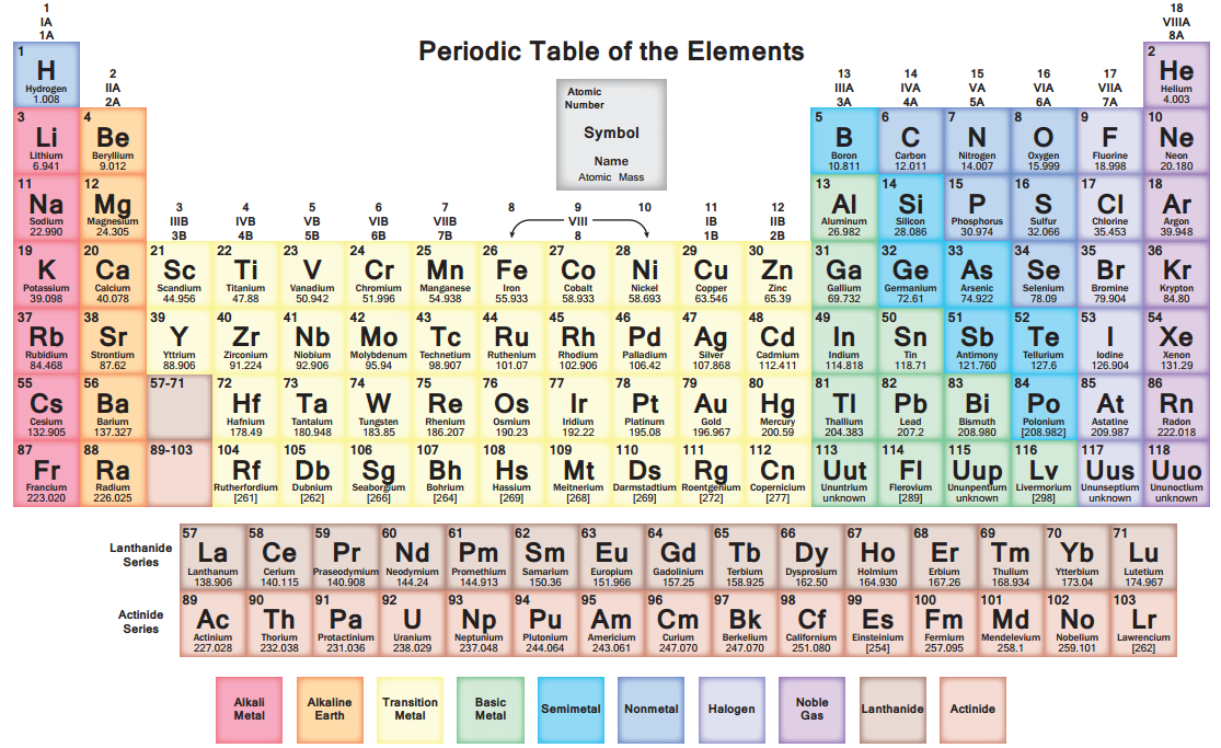 THE PERIODIC TABLE The Academic Support Center @