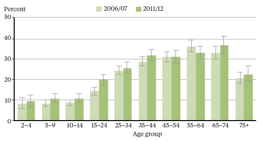(>15yrs) in NZ now obese (28% of all