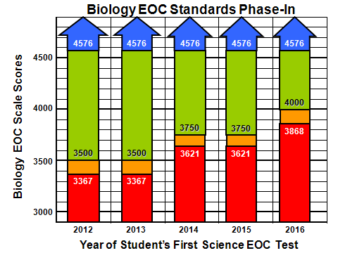 STAAR EOC Standards Phase-In for High School Science I ( Academic Performance) (Satisfactory Academic Performance) I (Unsatisfactory Academic Performance) Biology EOC s 3367 4576 Phase-in 1 3621 4576