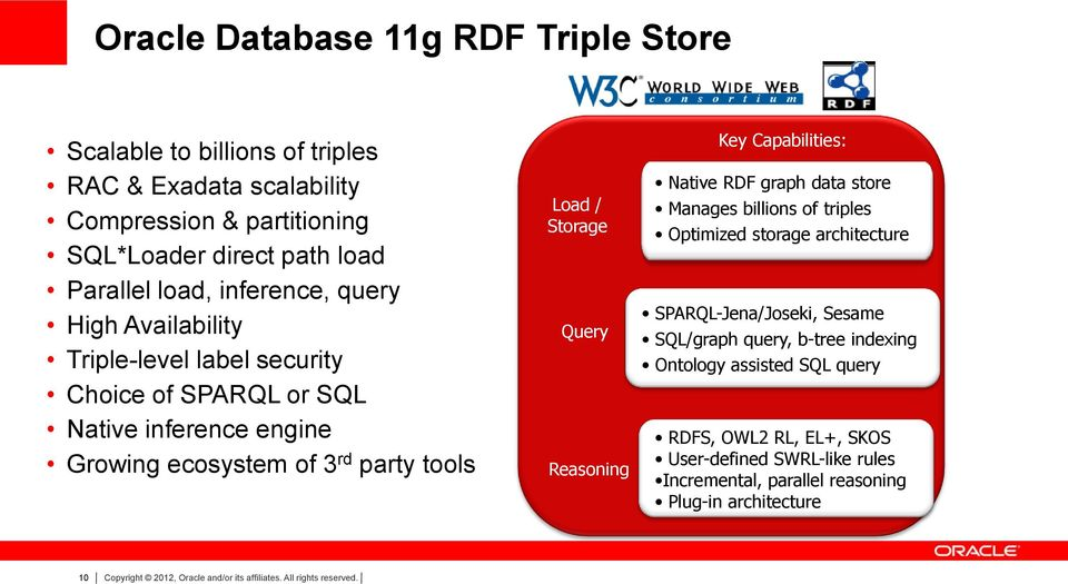 Capabilities: Native RDF graph data store Manages billions of triples Optimized storage architecture SPARQL-Jena/Joseki, Sesame SQL/graph query, b-tree indexing Ontology assisted