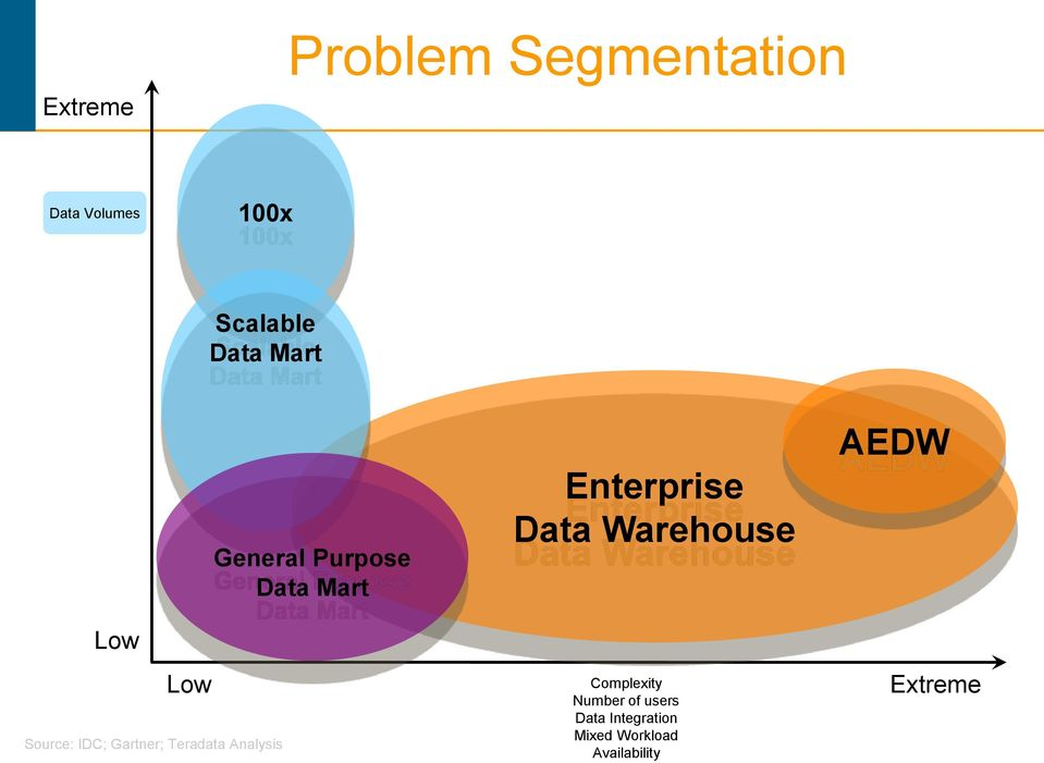 Purpose Data Mart Enterprise Data Warehouse Complexity Number