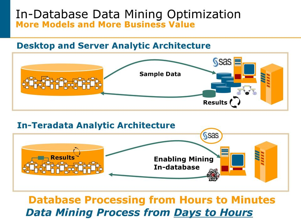 Server Analytic Architecture Sample Data Results In-Teradata Analytic Architecture Results Enabling