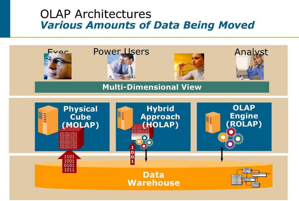 10110111011 Data Warehouse OLAP Engine (ROLAP) CUSTOMER CUSTOMER NUMBER CUSTOMER NAME CUSTOMER CITY CUSTOMER POST CUSTOMER ST CUSTOMER ADDR CUSTOMER