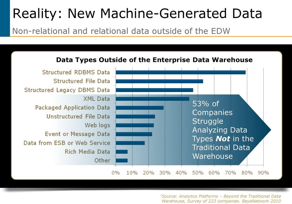 Struggle Analyzing Data Types Not in the Traditional Data Warehouse Source: