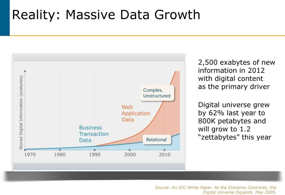 by 62% last year to 800K petabytes and will grow to 1.