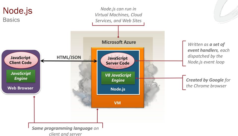 Microsoft Azure JavaScript Server Code Written as a set of event handlers, each dispatched by