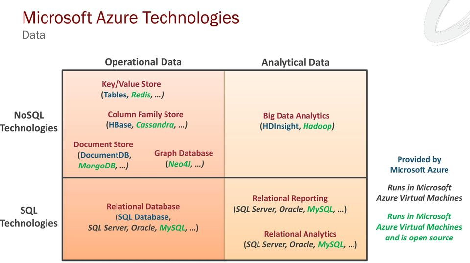 Microsoft Azure SQL Technologies Relational Database (SQL Database, SQL Server, Oracle, MySQL, ) Relational Reporting (SQL Server, Oracle,