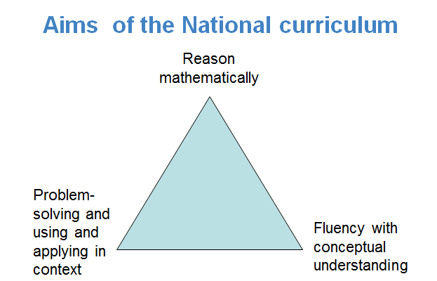 The aims set out in the New National Curriculum