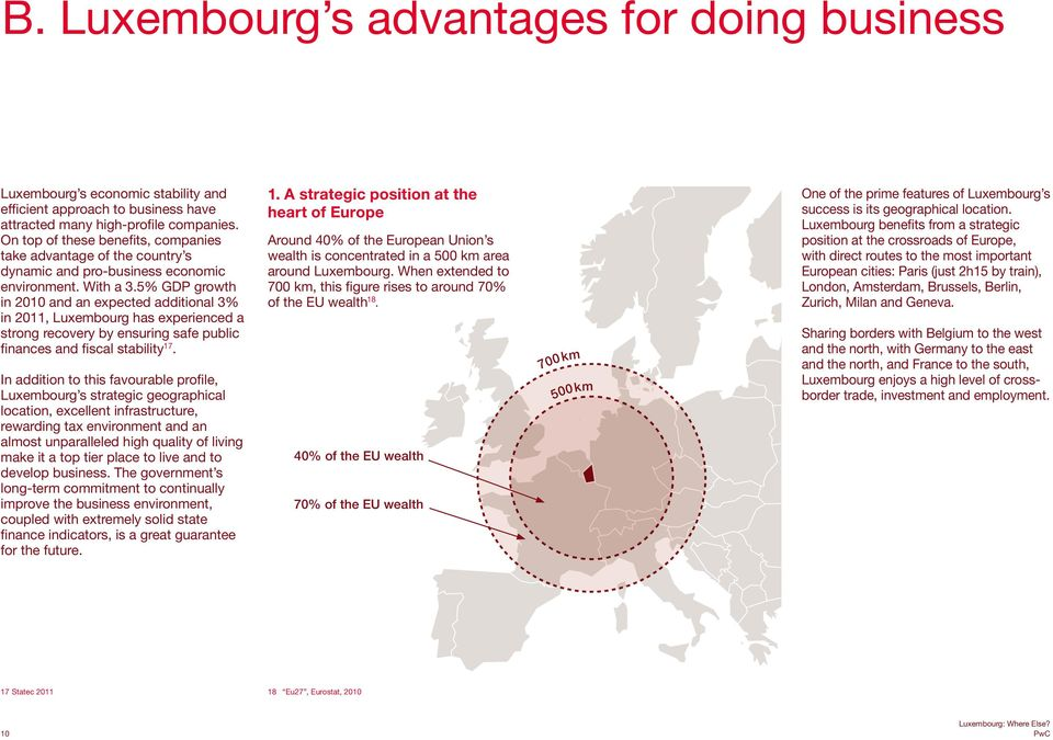 5% GDP growth in 2010 and an expected additional 3% in 2011, Luxembourg has experienced a strong recovery by ensuring safe public finances and fiscal stability 17.
