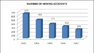 Number of mining accidents in Hungary (2003-2007) - Source: Hungarian Office for Mining and Geology o Mine Closure Planning (Land use plans & site rehabilitation, site safety, decommissioning, waste