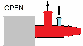 SAV03 Operation When the valve is open the waste gas (red) can only go out of