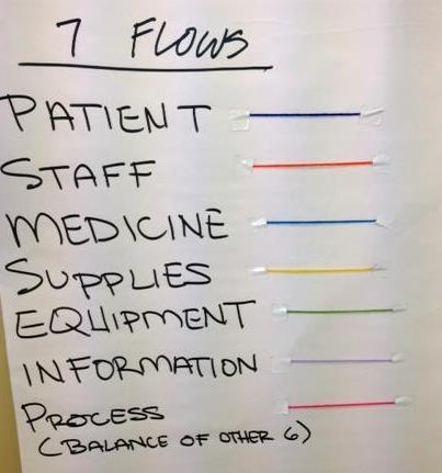 Plan for Success Create a balance of services Focus on creating patient flow Greatest error