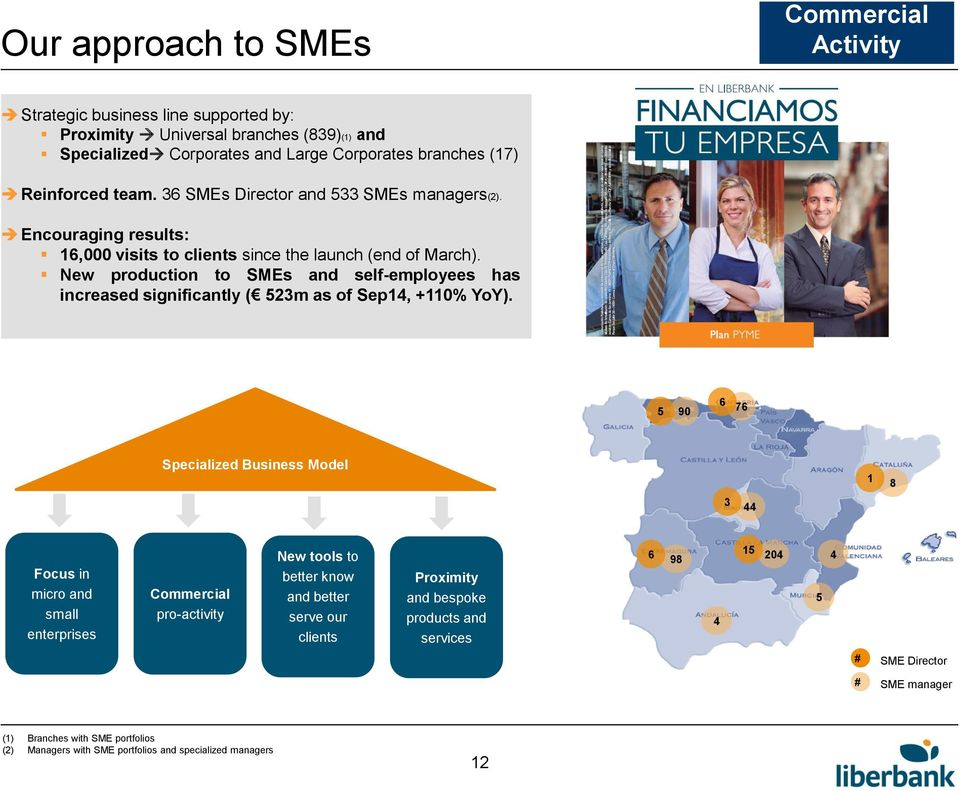 New production to SMEs and self-employees has increased significantly ( 523m as of Sep14, +110% YoY).