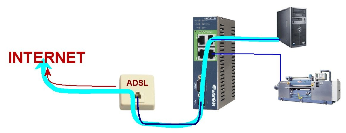 2. Quick ADSL connection Step 3: Set the ewon as Router To allow devices connected on the LAN of the ewon to access the Internet, you must configure the ewon as Router.