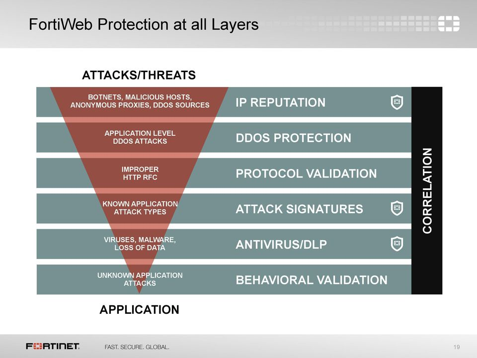 ATTACK TYPES VIRUSES, MALWARE, LOSS OF DATA DDOS PROTECTION PROTOCOL VALIDATION ATTACK