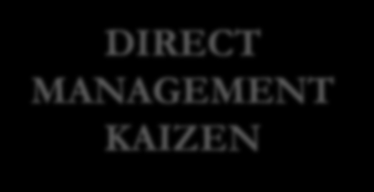 3 KAIZEN IMPROVEMENT Motivate Management Develop HUMAN RESOURCE MATERIALS METHODS TOOLS Improvements ENGAGE RESOURCES TO KAIZEN