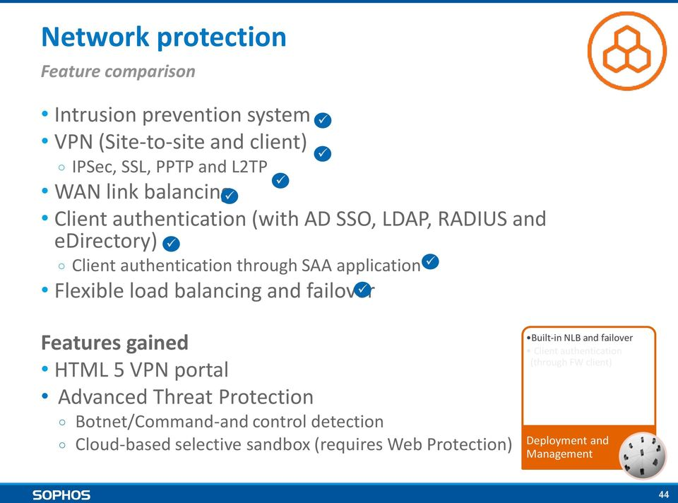 Protection Botnet/Command-and control detection Cloud-based selective sandbox (requires Web Protection) VPN ISP Built-in Network Link technology NLB Redundancy Inspection
