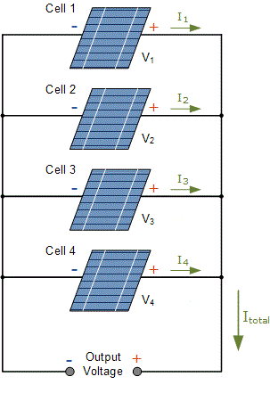 : The photovoltaic current at T c & G, A : The photovoltaic current under standard conditions at T r & G r, A A : Reverse saturation current at T c, A : Reverse saturation current at reference