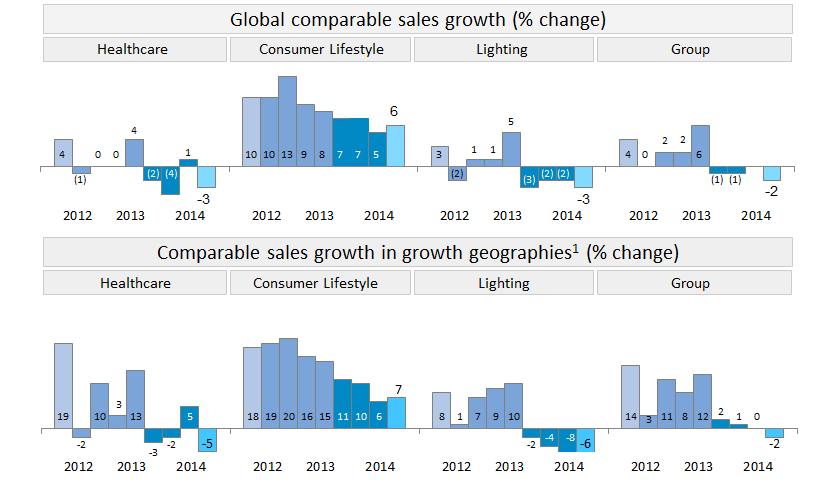 Sales growth development Trend Q4 202 Q4 204 4 Growth geographies are all geographies excluding USA, Canada, Western Europe, Australia, New Zealand, South Korea,