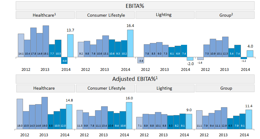 EBITA and Adjusted EBITA Margin development Trend Q4 202 Q4 204 22 Adjusted EBITA is EBITA excluding restructuring, acquisition-related charges and other items
