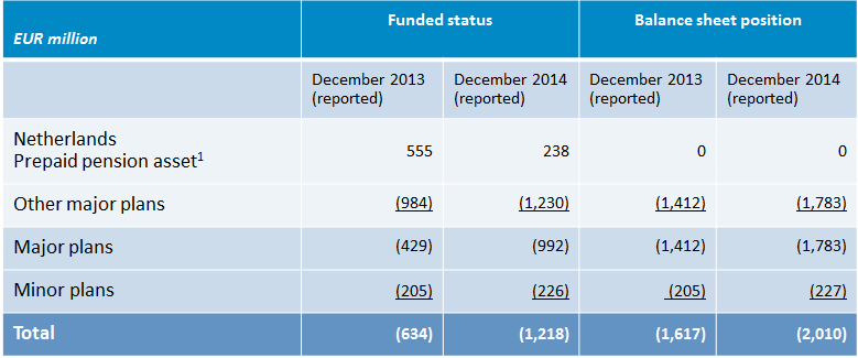 Update funded status pension plans (IFRS basis) Compared to 203, the total funded status decreased due to lower interest rates that could not be offset by higher asset values.