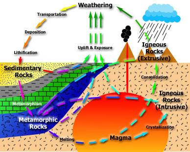 The Rock Cycle a cycle that