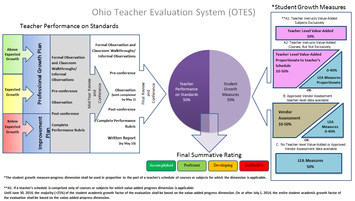 Below Student Growth Expected Above Teacher performance and student growth measures are combined in a summative teacher evaluation rating: IN YEAR ONE (2013-2014) all GCS teachers will use shared