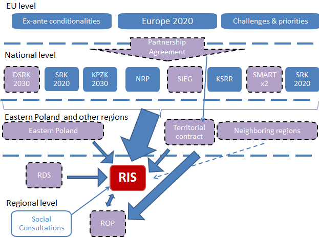 Schematic picture of strategic documents influencing region s RIS3 Source: World Bank Violet color