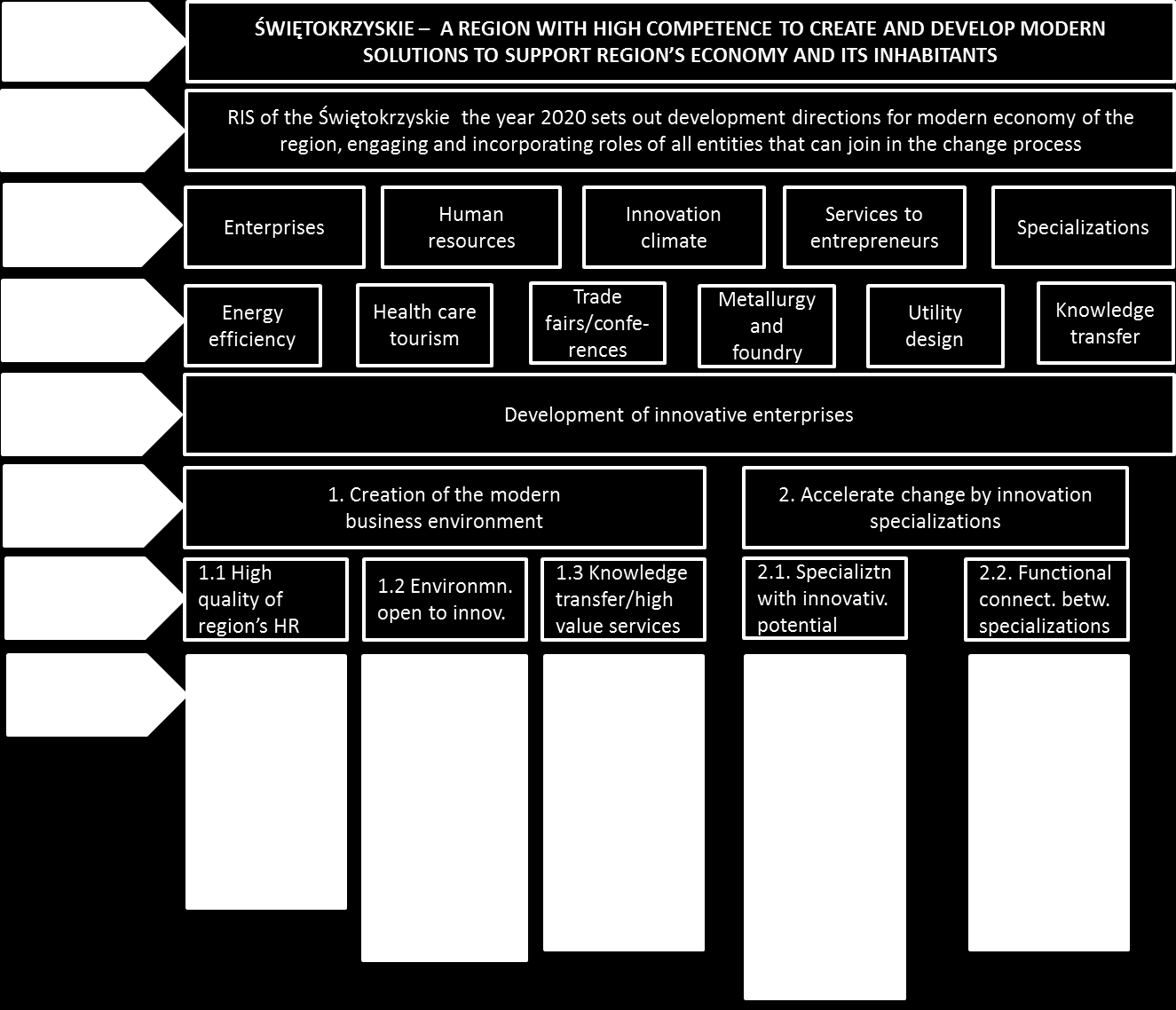 Structure of strategic directions draft RIS3 Source: World Bank on the