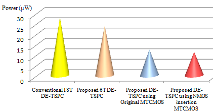 Fig. 25 Power dissipation for different DE- D FF 7.