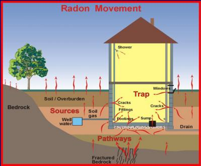 Radon: The Second Leading Cause of Lung Cancer? Deh, deh, deh, dehhhhh.. By John R. Goodman BS RRT Has anyone reading this article ever heard of a gentleman named Stanley Watras?