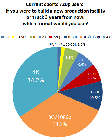 Finding #6: Most 720p users will migrate to other progressive formats In the total survey sample, 18.
