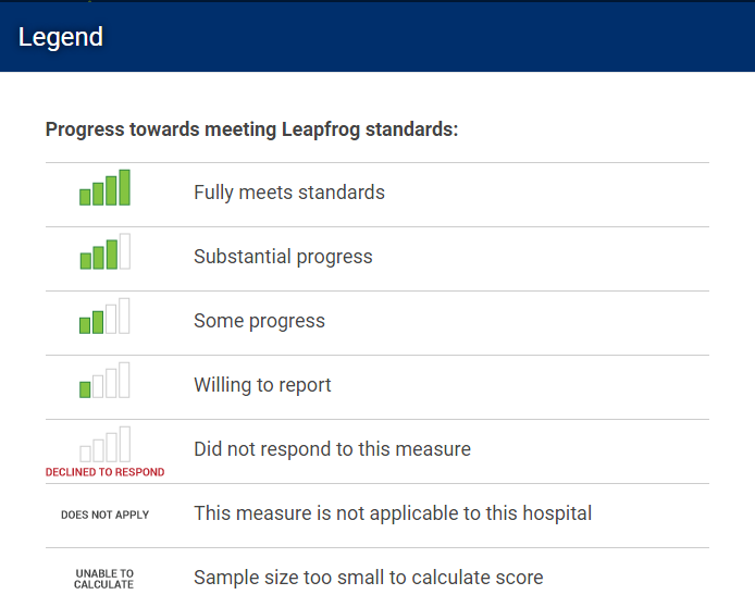 2016 Leapfrog Hospital Survey Scoring Algorithms Scoring and Public Reporting Overview Once a hospital submits a Leapfrog Hospital Survey via the online survey tool at survey.leapfroggroup.