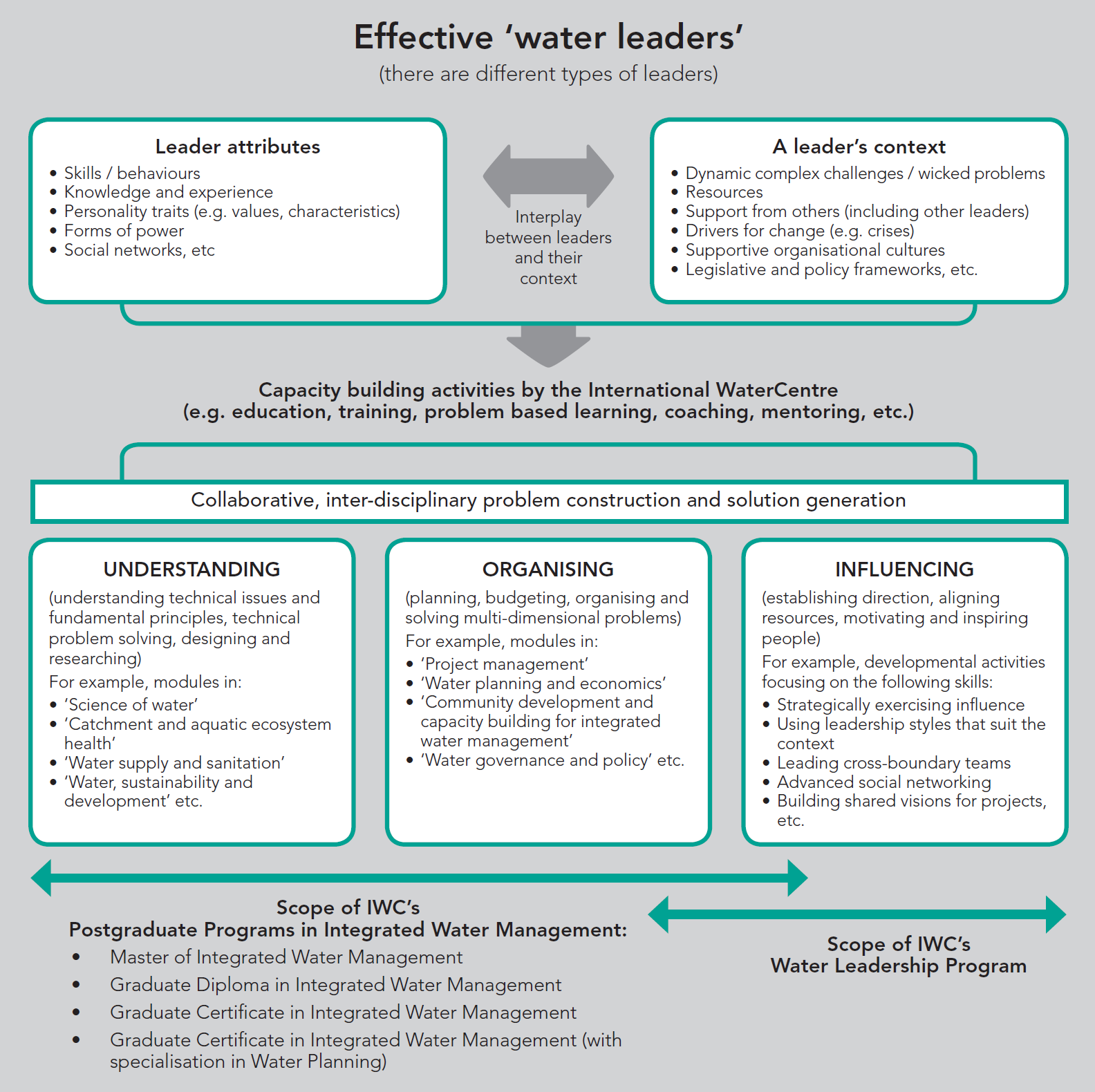 2. Do you recognise the need for leadership abilities (in addition to management and technical abilities) to drive the change necessary to advance more integrated forms of water management?