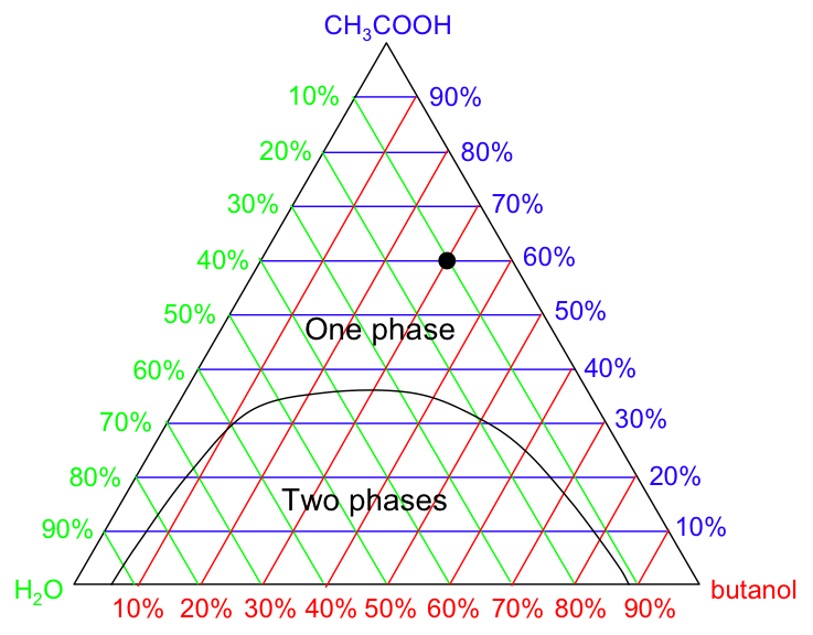 FIG. 2: A triangular phase diagram showing the representation of the mass fractions for ternary systems. The colors indicate how concentrations for different species should be read from the diagram.