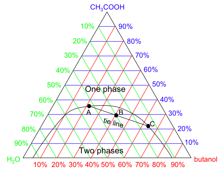 FIG. 3: Drawing of a tie line in a triangular phase diagram. The diagram may contain one or many tie lines.