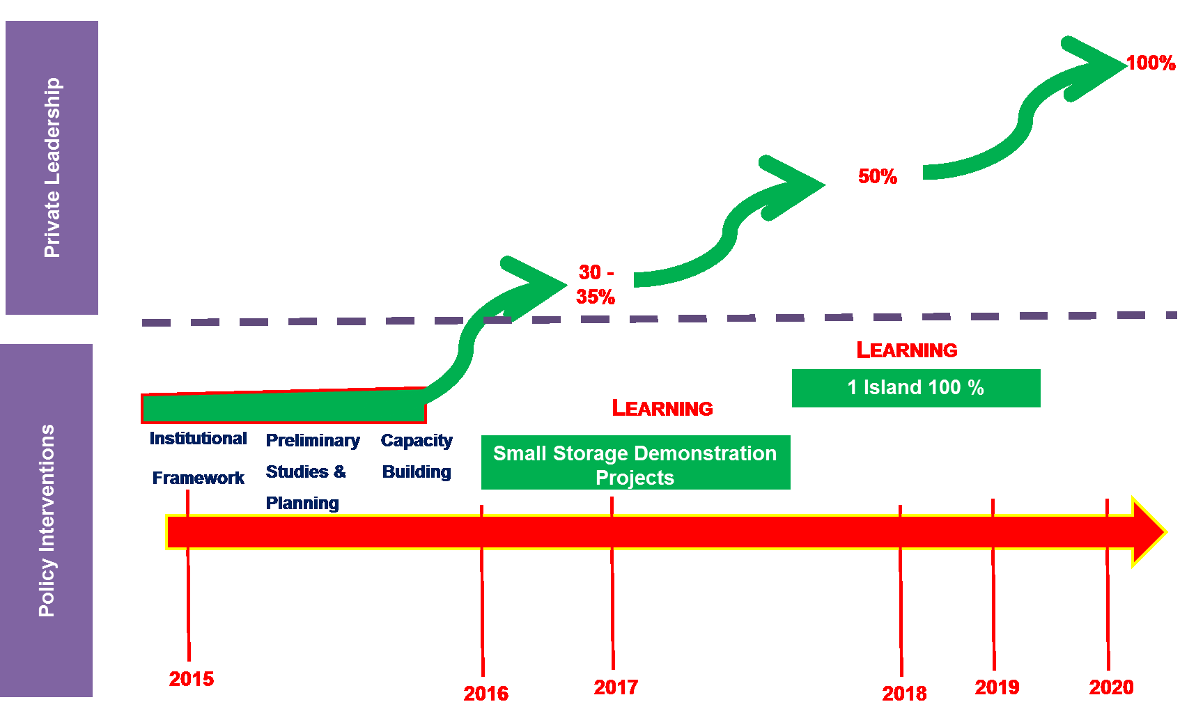 The Energy Future: The Road Towards 100% Electricity from Renewables MARKET PULL LEARNING BY DOING PROCESS More than 30% grid
