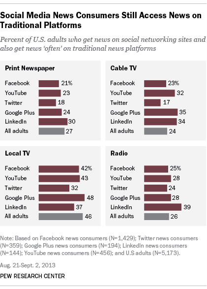 7 Facebook, Google Plus and LinkedIn. And Facebook news consumers are significantly more likely to be female than news consumers on YouTube, Twitter and LinkedIn.