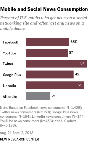 8 News consumers on social networking websites are more likely than the general public to