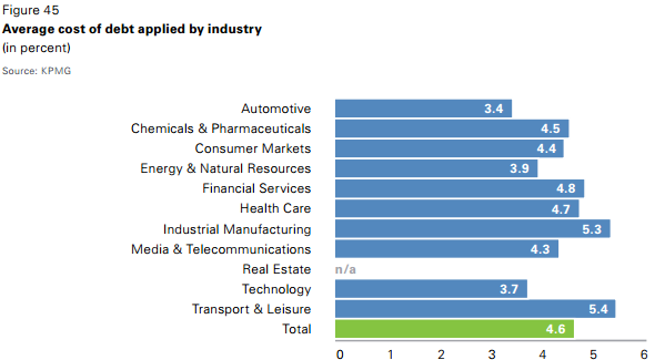 Average cost of debt by year and industry Source: KPMG (2014):